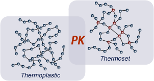 The structure comparison of thermoplastic and thermoset powders.